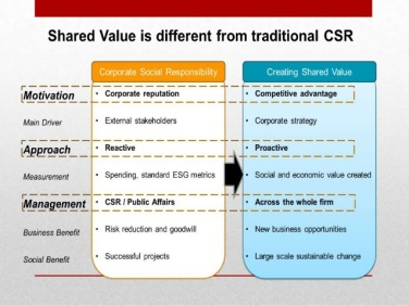 creating-shared-value-8-638